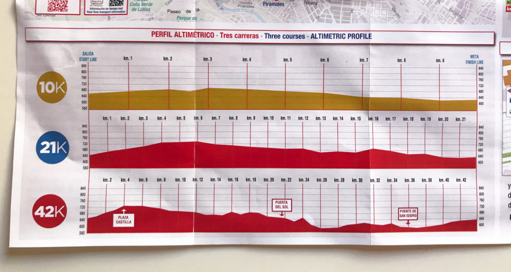 The elevation chart for the Rock 'n' Roll Madrid 10k, 21k, and 42k.